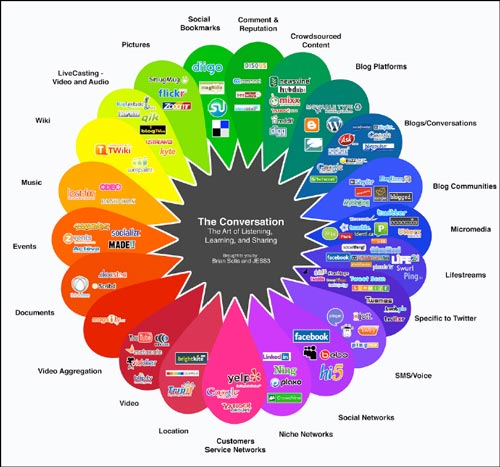 the conversation prism The Use of Social Media in Higher Education for Marketing and Communications: A Guide for Professionals in Higher Education