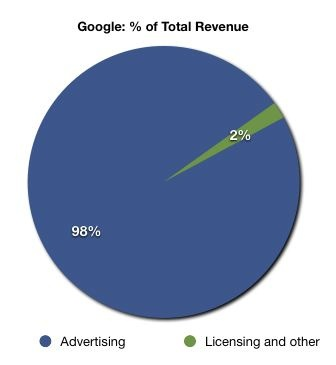 google total revenue percentage Getting a Grasp on Google
