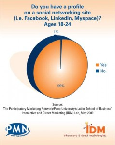 social network gen y graph 238x300 Social Networking Research: 99% of Your Audience Are On Them, Still Need More Convincing?