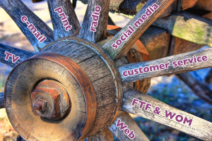 Spokes in the marketing wheel by Rachel Reuben