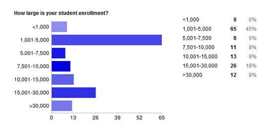 student enrollment [Results] Higher Ed CMS Usage