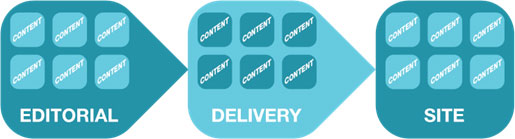 editorial delivery site Coupled vs. Decoupled Publishing: An Outdated Debate?