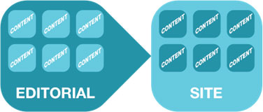 editorial site Coupled vs. Decoupled Publishing: An Outdated Debate?